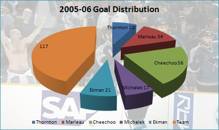 2005-06 San Jose Sharks goal distribution pie chart