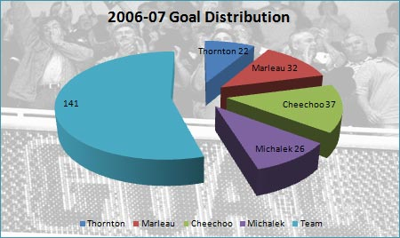 2006-07 San Jose Sharks goal distribution pie chart