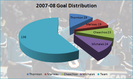 2007-08 San Jose Sharks goal distribution pie chart