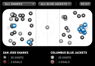 NHL shot chart San Jose Sharks Columbus Blue Jackets