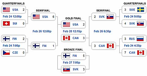 Canada USA 2010 Winter Olympics Mens Hockey bracket
