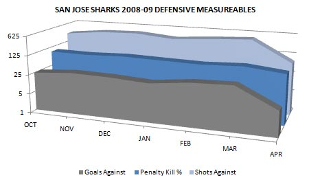 San Jose Sharks 2008-09 defensive measureable statistics