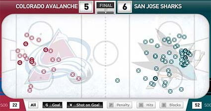 Stanley Cup Playoffs San Jose Sharks vs Colorado Avalanche WCQF game 2 shot chart