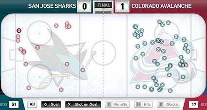 Stanley Cup Playoffs San Jose Sharks vs Colorado Avalanche WCQF game 3 shot chart