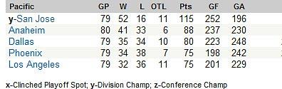 San Jose Sharks Pacific Division 2008-09 NHL Champions