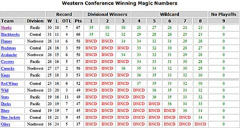 Western Conference NHL playoff picture
