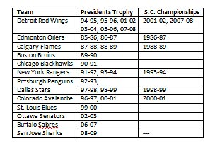 List of NHL franchises to win Presidents Trophy and Stanley Cup Championship