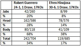 Robert Guerrero Efren Hinojosa main event punchstats ESPN Friday Night Fights