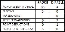 Super Six Froch-Dirrell punchstats