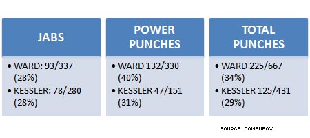 Mikkel Kessler Andre Ward World Boxing Classic Super Six Tournament punchstats compubox