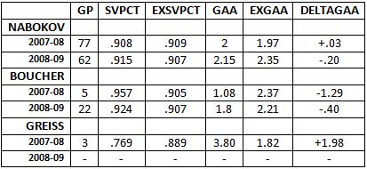 San Jose Sharks goaltender Evgeni Nabokov Brian Boucher Thomas Greiss expected save percentage expected goals against average Delta