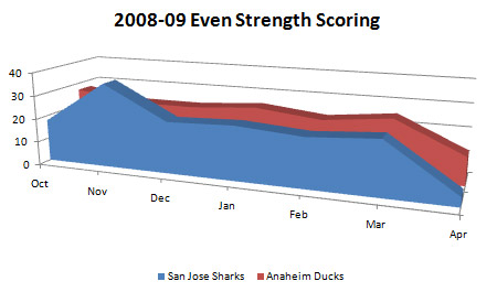 San Jose Sharks and Anaheim Ducks even strength scoring by month