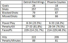 Detroit Red Wings vs Phoenix Coyotes Stanley Cup Playoff series stats