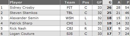 San Jose Sharks Logan Couture Calder candidate tied 5th NHL goal scoring
