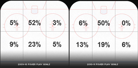 scoring areas of the ice power play scoring San Jose Sharks