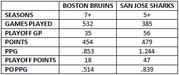 San Jose Sharks Boston Bruins Joe Thornton career stats